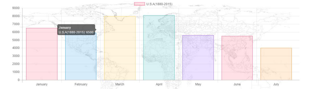 如何在WordPress中使用Chart.js来制作图表?Chart.js中文文档吐槽